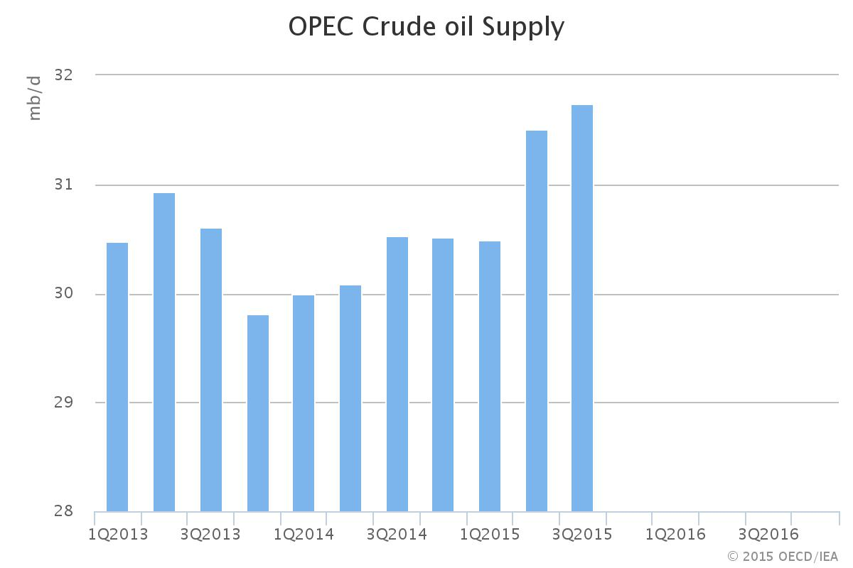 opec crude oil supply