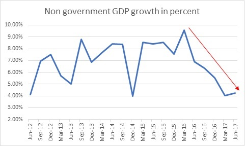 non govt GDP growth